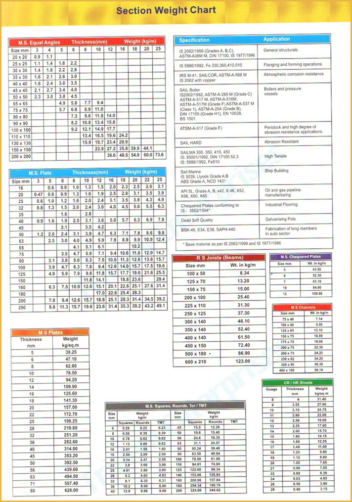 Click Image To Enlarge Section Weight Chart Registration Form